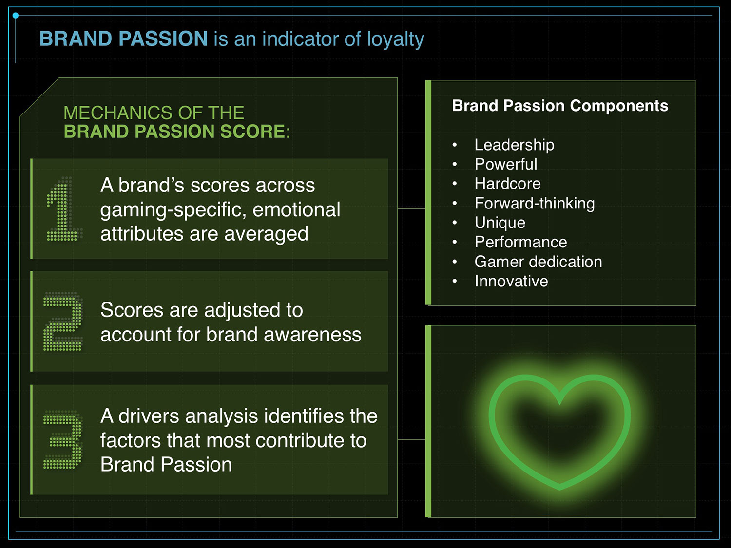 Brand Passion is an indicator of loyalty - Custom Brand Equity Measurement