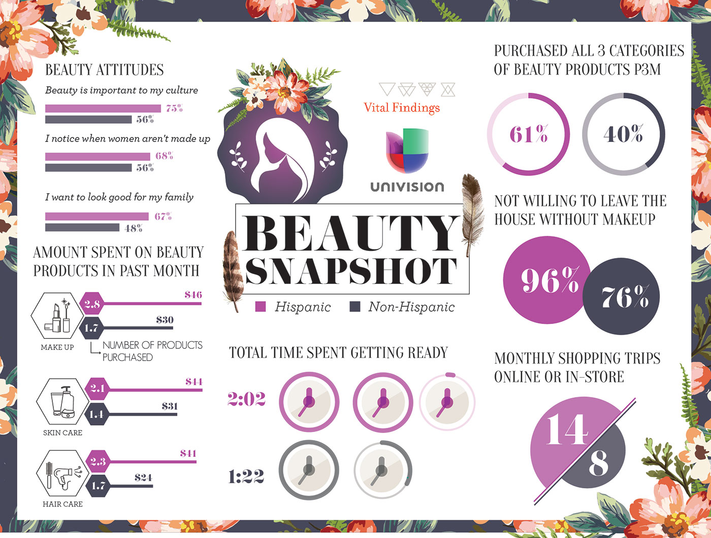 Market Research Infographic - Beauty Snapshot