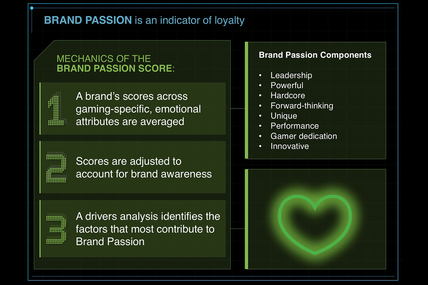 Brand Passion is an indicator of loyalty - Market Research - Vital Findings