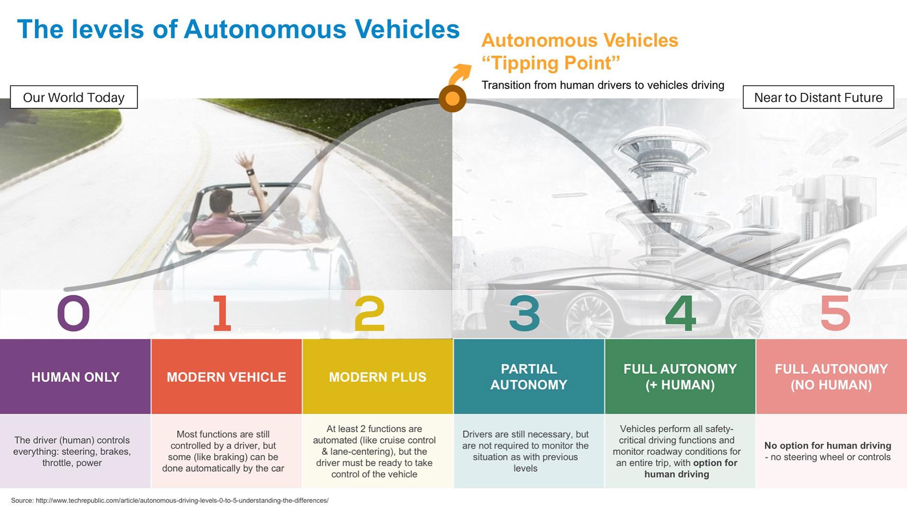 The levels of Autonomous Vehicles - Market Research