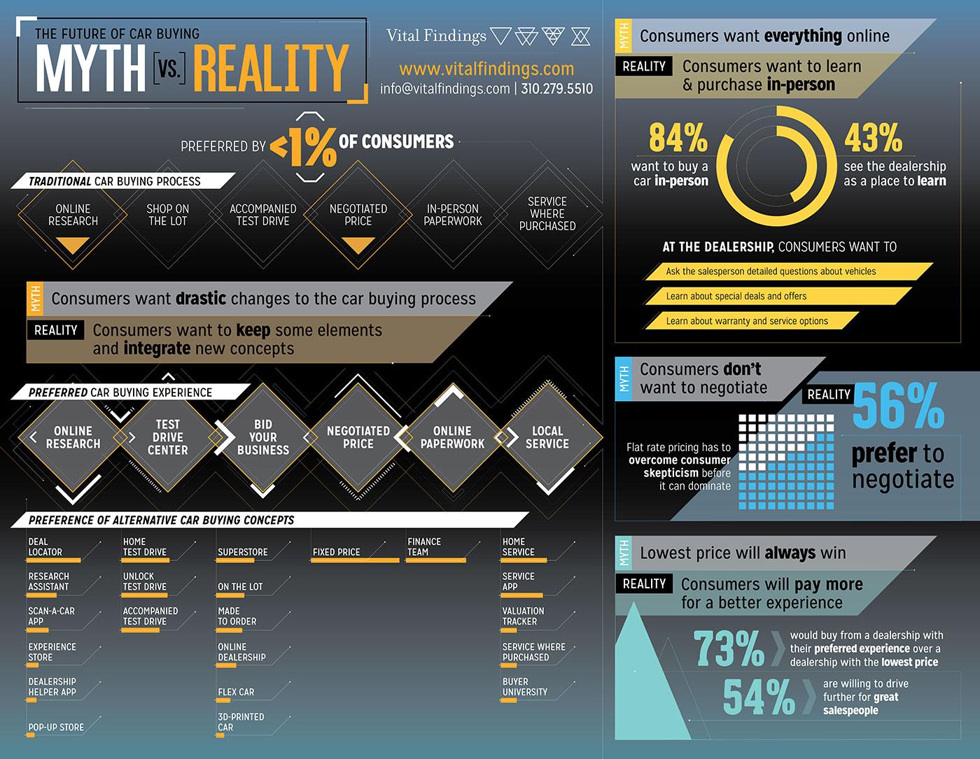The Future of Car Buying - Myth vs Reality