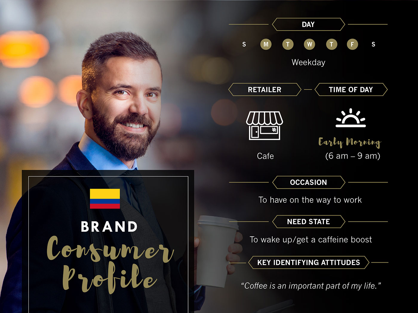 Market Research - Persona - Brand Consumer Profile