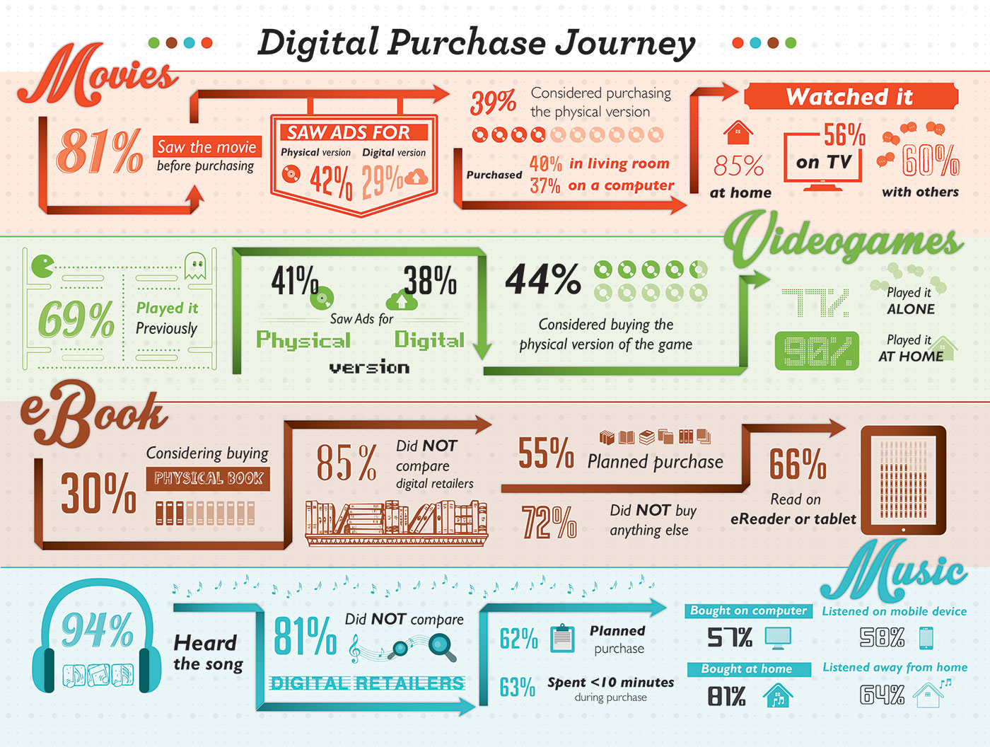 Digital Purchase Journey - Market Research