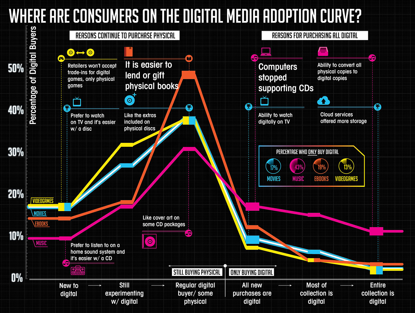Where are consumers on the digital media adoption curve?
