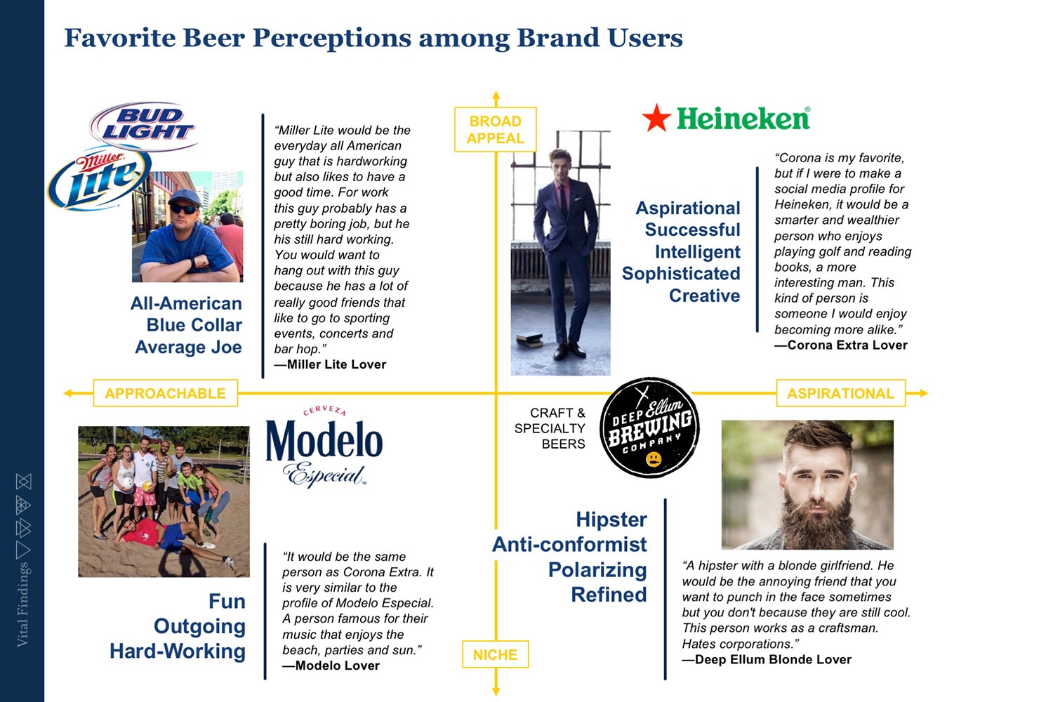 Favorite Beer Perceptions among Brand Users