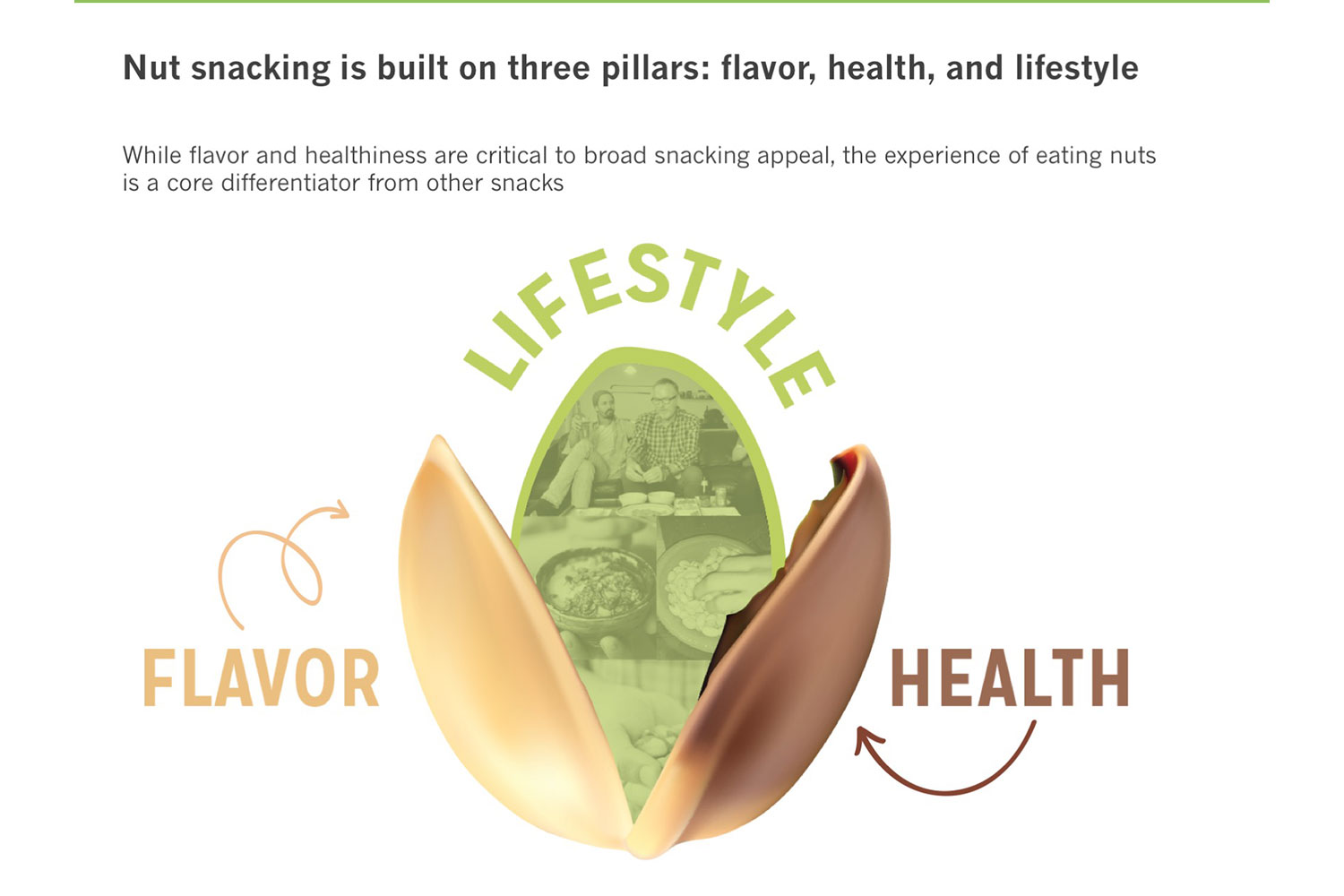 Nut snacking is built on three pillars: flavor, health, and lifestyle