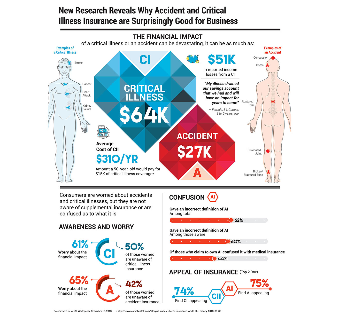 Market Research Infographic - Critical Illness Insurance