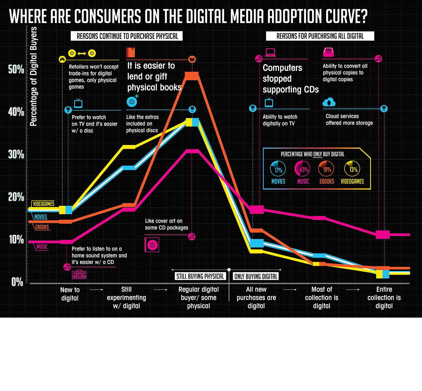Market Research Infographic - Digital Media Adoption