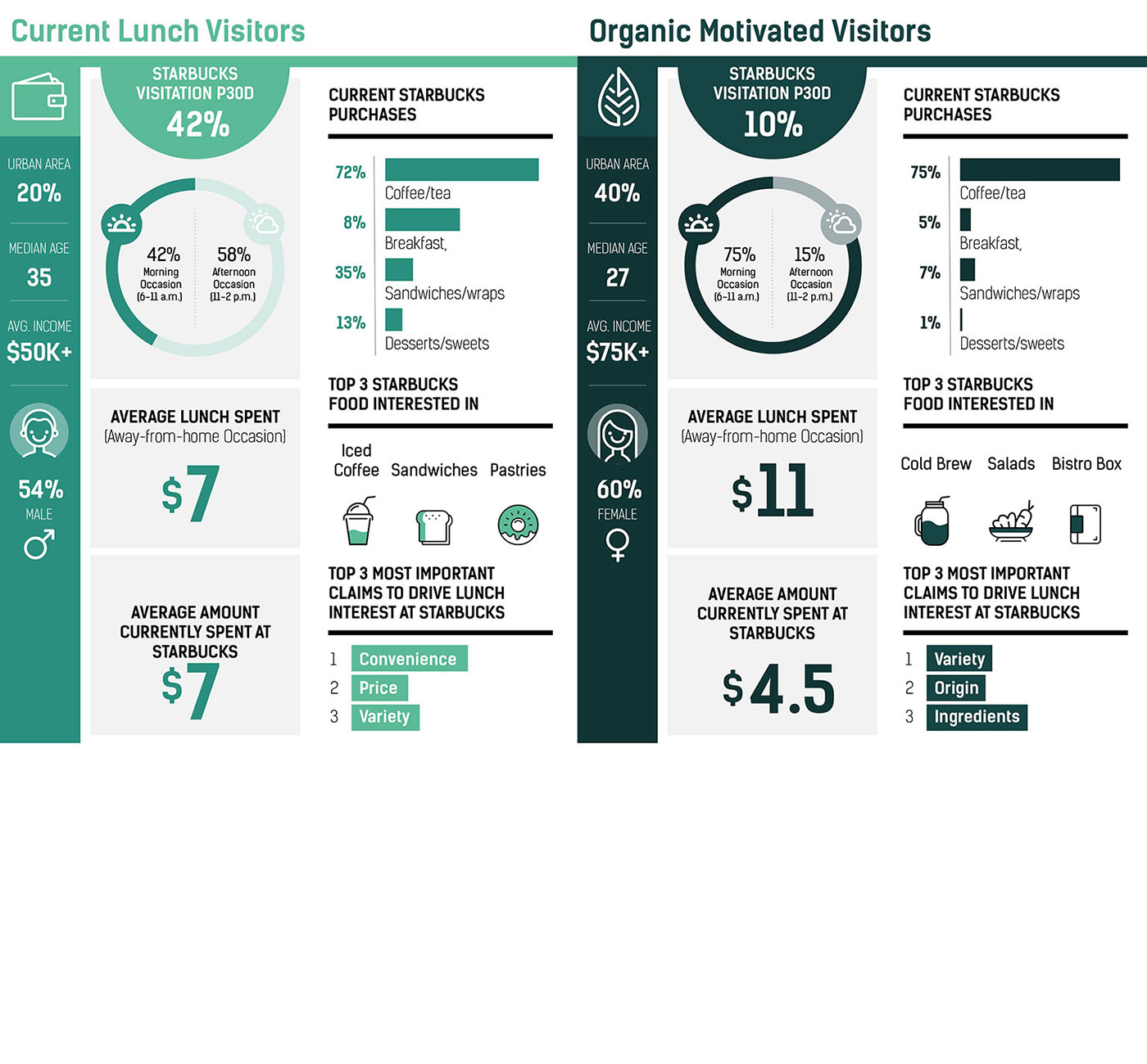 Market Research Infographics - Starbucks