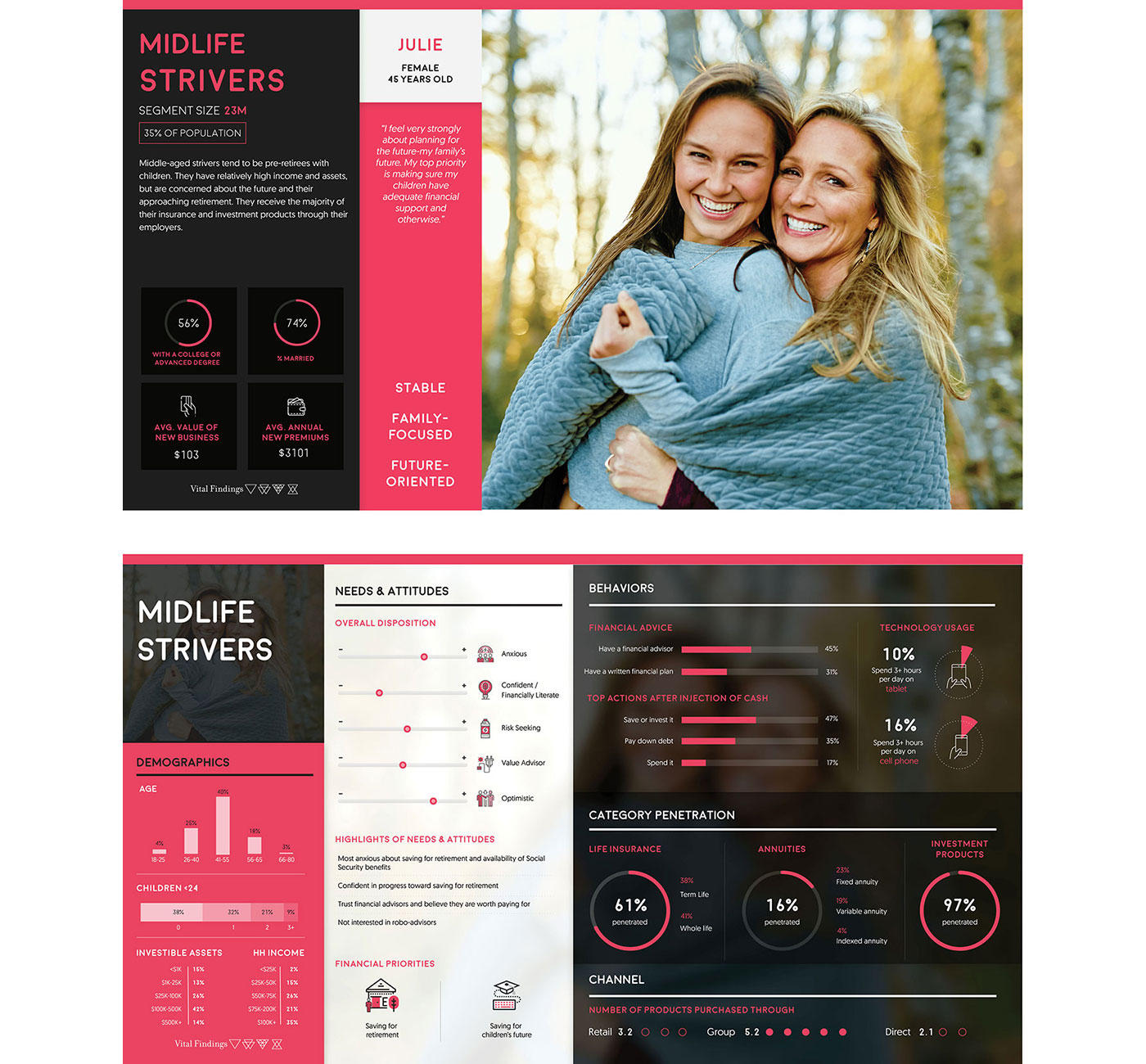 Market Research Infographics - Midlife Strivers
