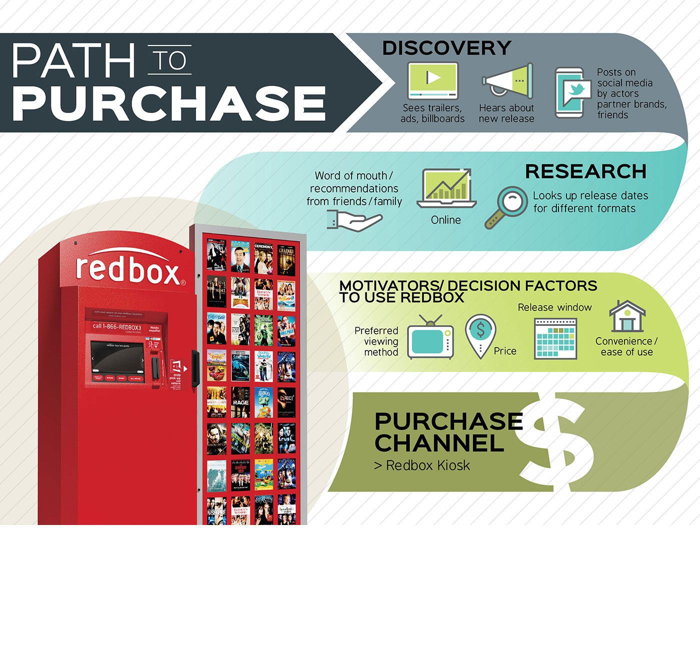 Market Research Infographics - Path to Purchase