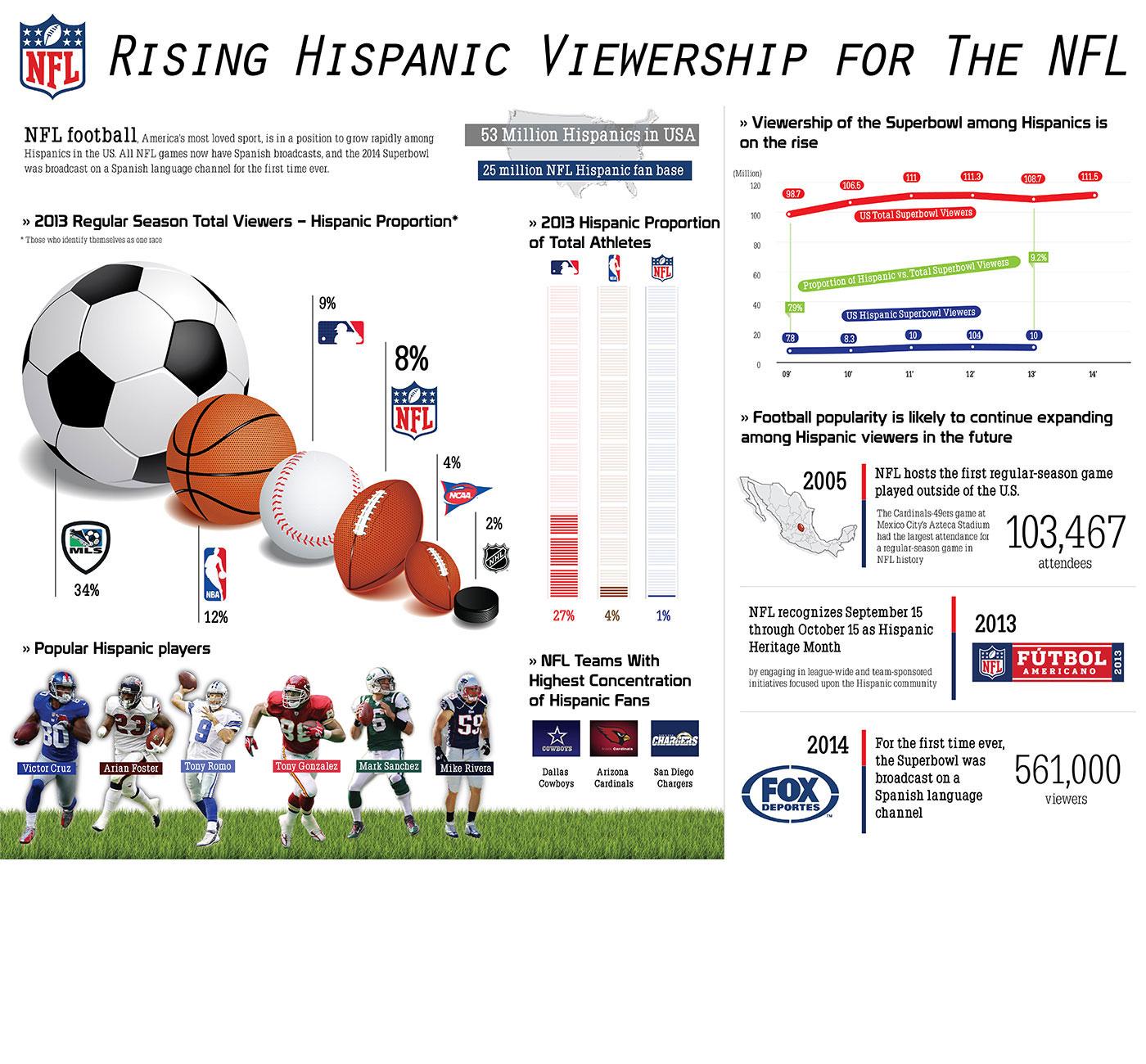 Market Research Infographic - Hispanic Viewership