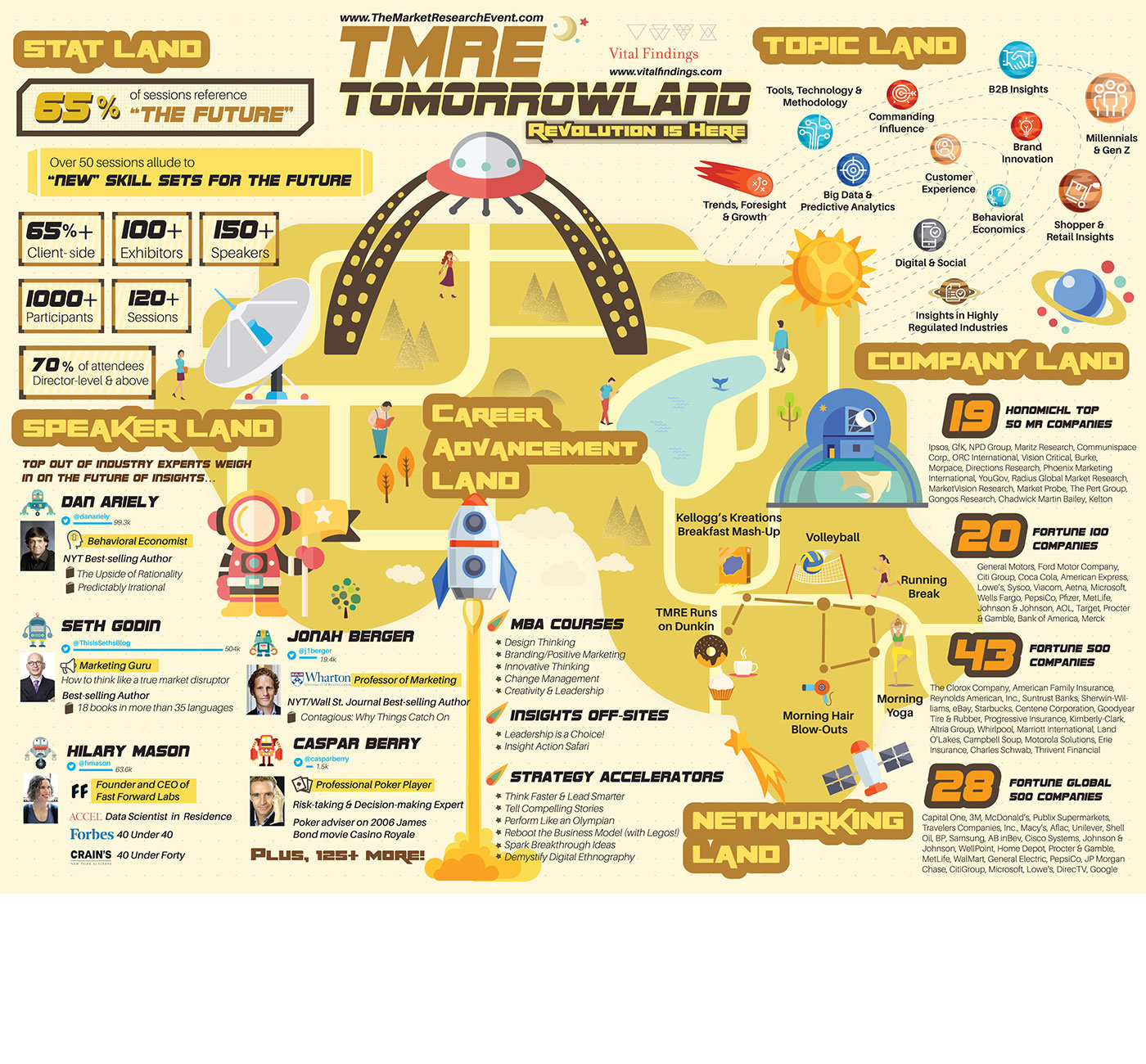 Market Research Infographic - Tomorrowland