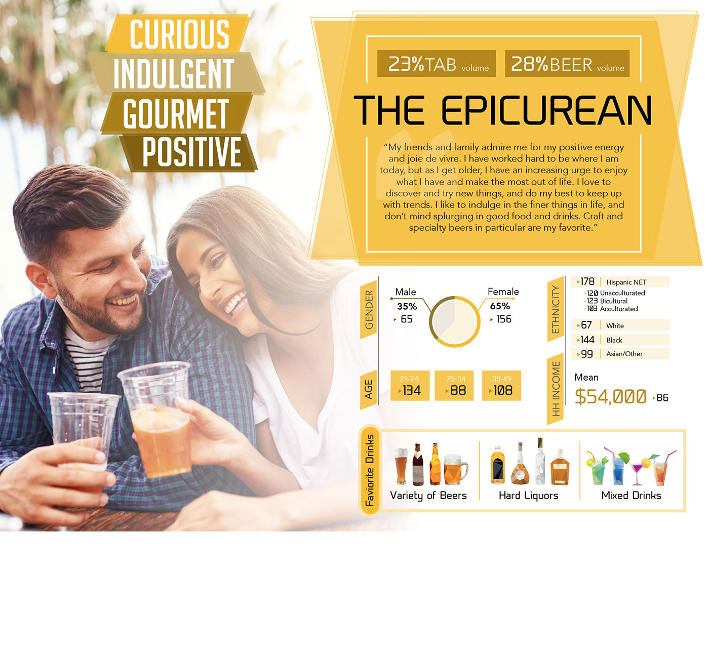 Market Research Infographic - The Epicurean