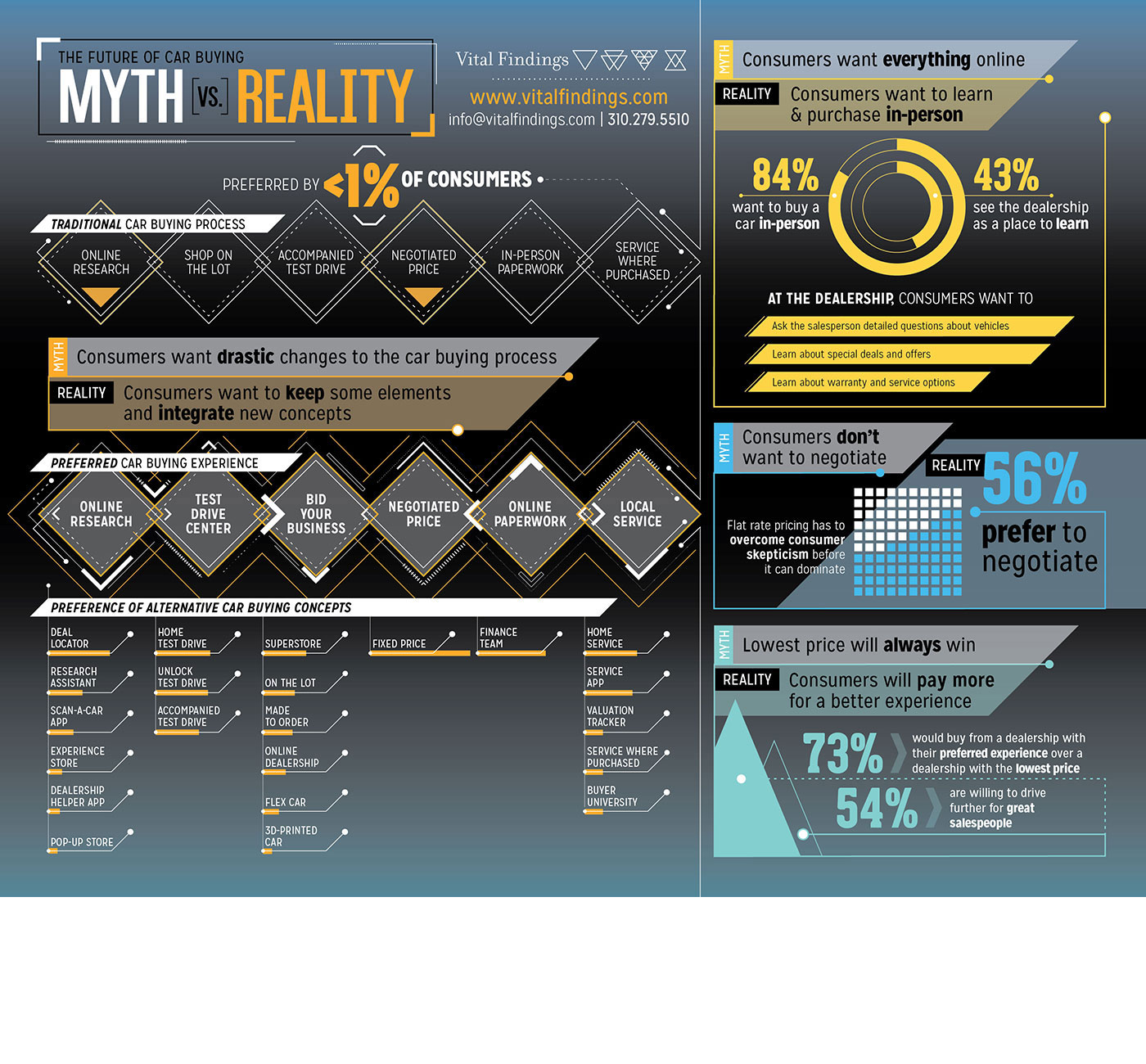 Market Research Infographic - Future of Car Buying