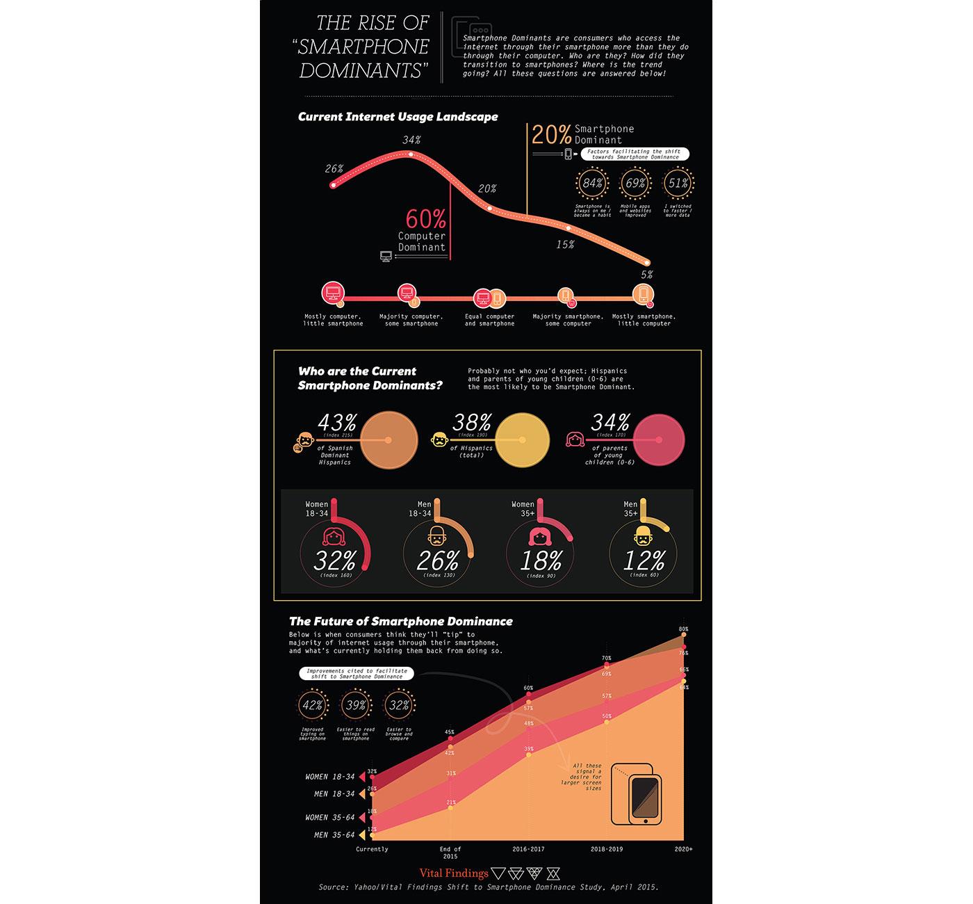 Market Research Infographic - Smartphones