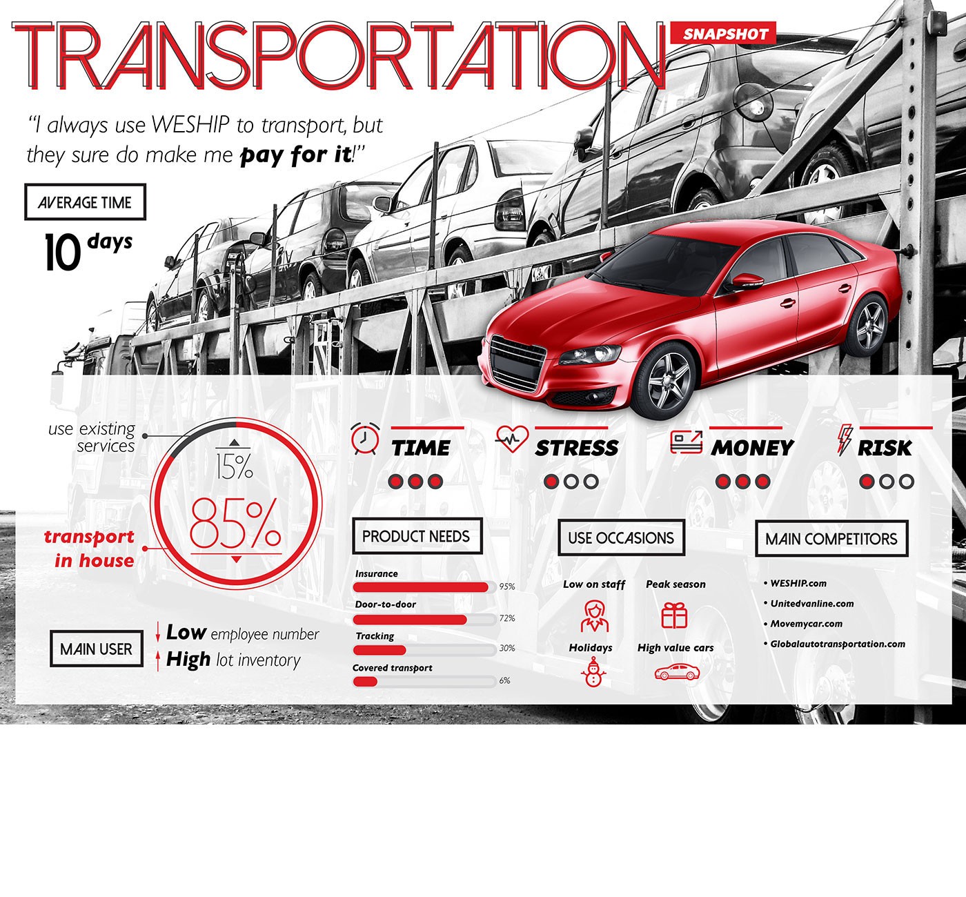 Market Research Infographic - Transportation