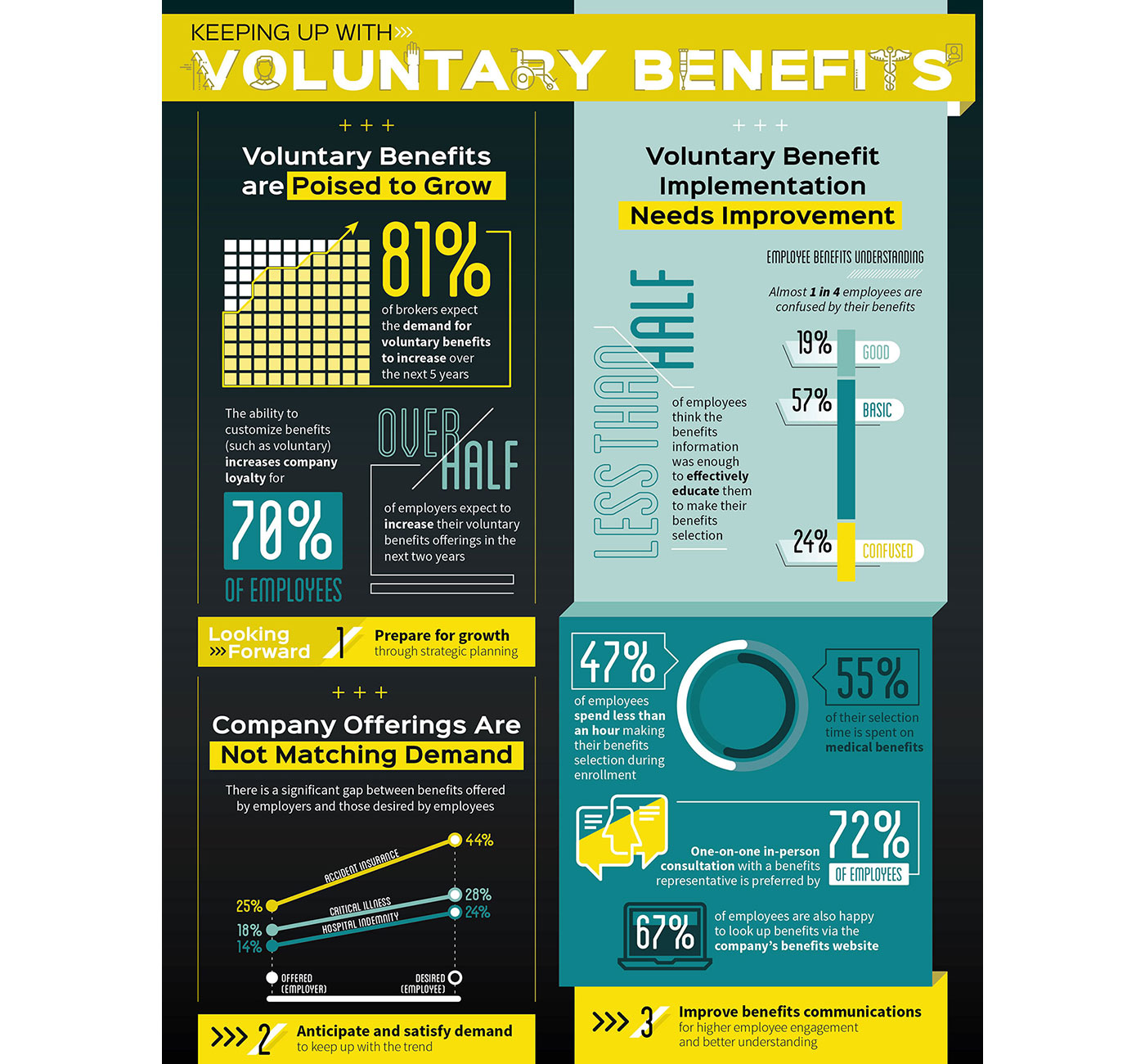 Market Research Infographics - Voluntary Benefits