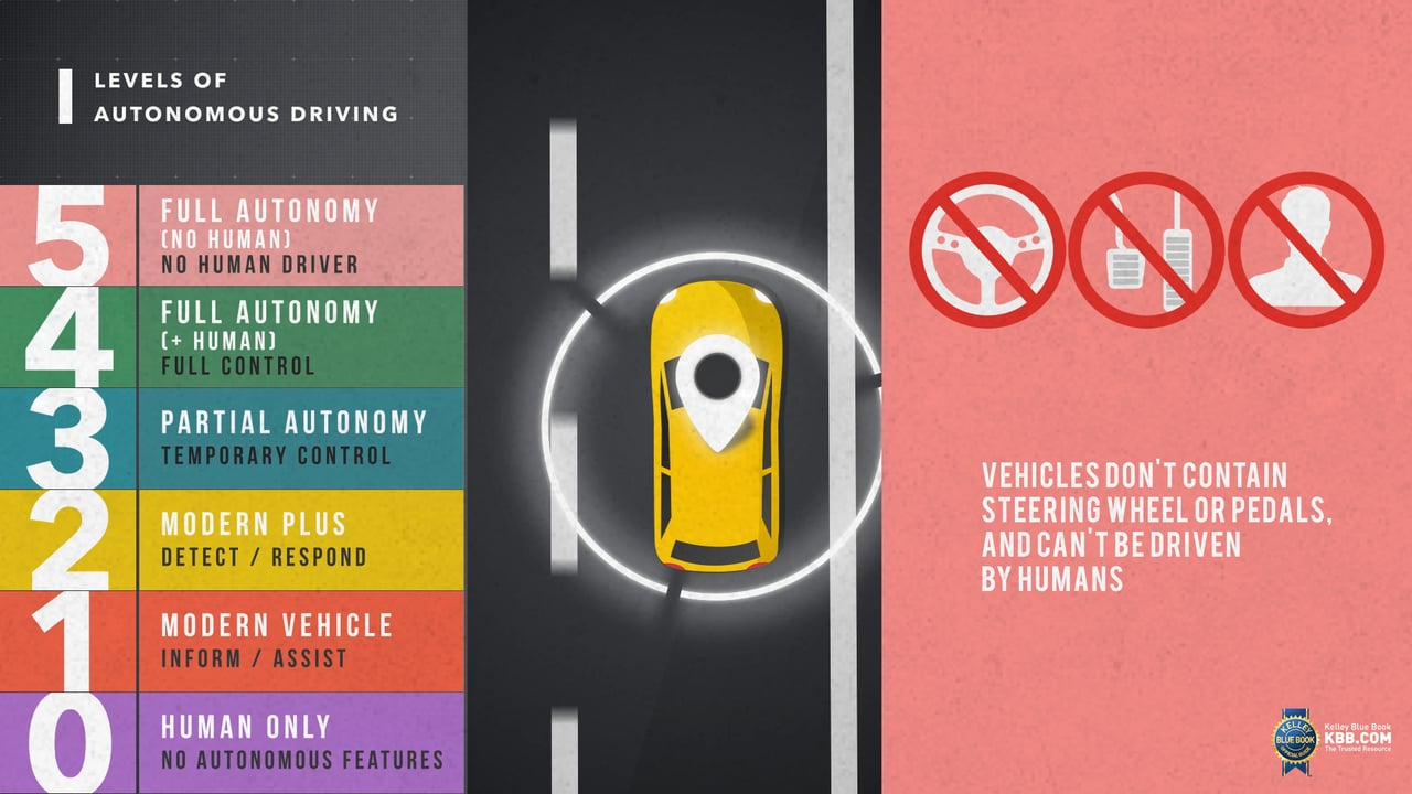 Levels of Autonomous Driving: Video Used to Explain a Complex Topic Within a Consumer Survey