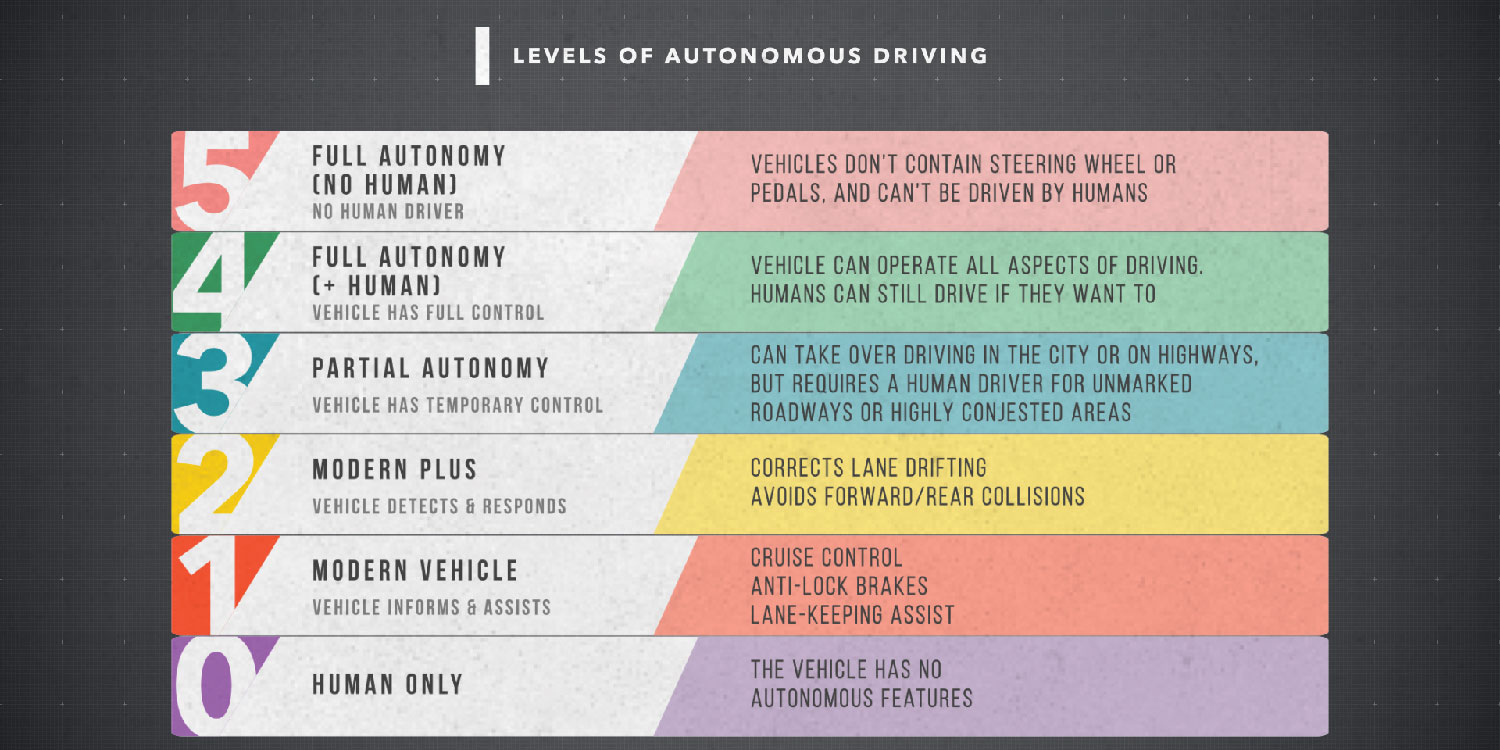 The Future of Autonomous Vehicles, Powered by Kelley Blue Book